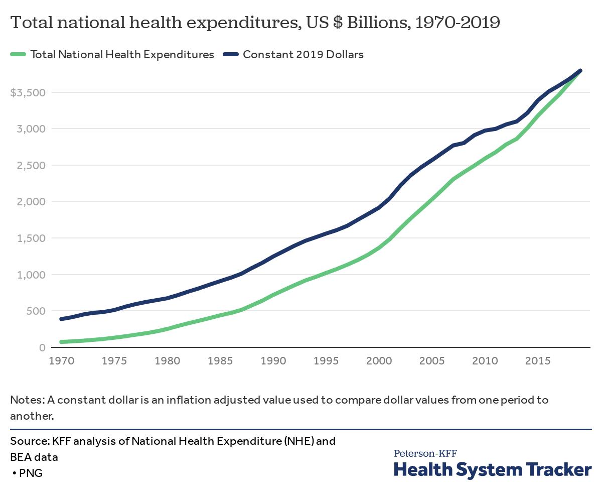 Total national health expenditures, KFF