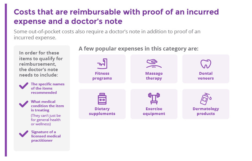 Costs that are reimbursable with proof of an incurred expense and a doctor's note: fitness programs, massage therapy, dietary supplements, exercise equipment, dermatology products