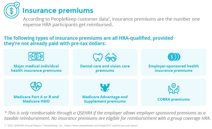 The following types of insurance premiums are all HRA-qualified, provided they're not alreayd paid with pre-tax dollars: major medical individual health insurance premiums, dental care and vision care premiums, employer-sponsored health insurance premiums, Medicare Part A or B and Medicare HMO, Medicare Advantage and Supplement premiums, COBRA premiums