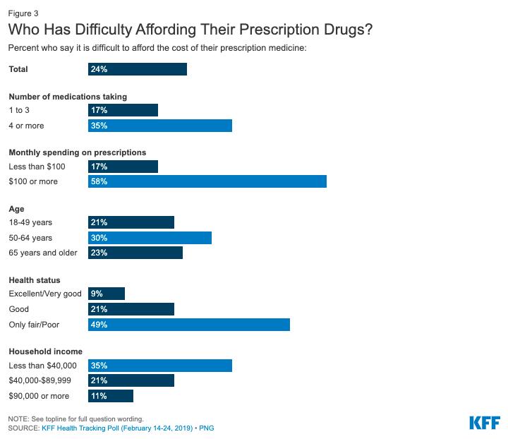 Who has difficulty affording their prescription drugs_KFF