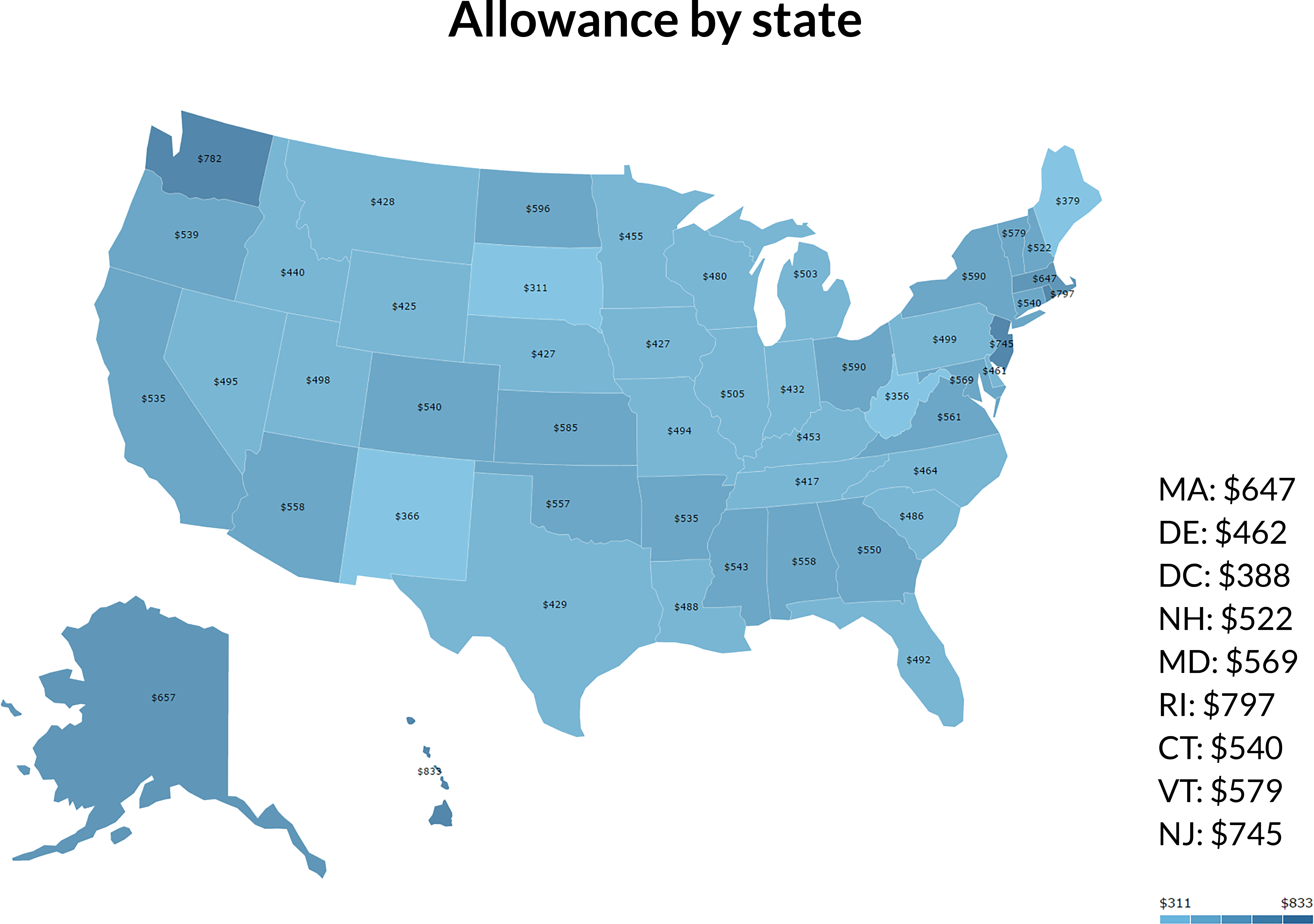 Allowance by state