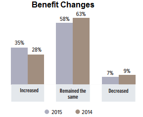 Employee Benefit Trends to Watch