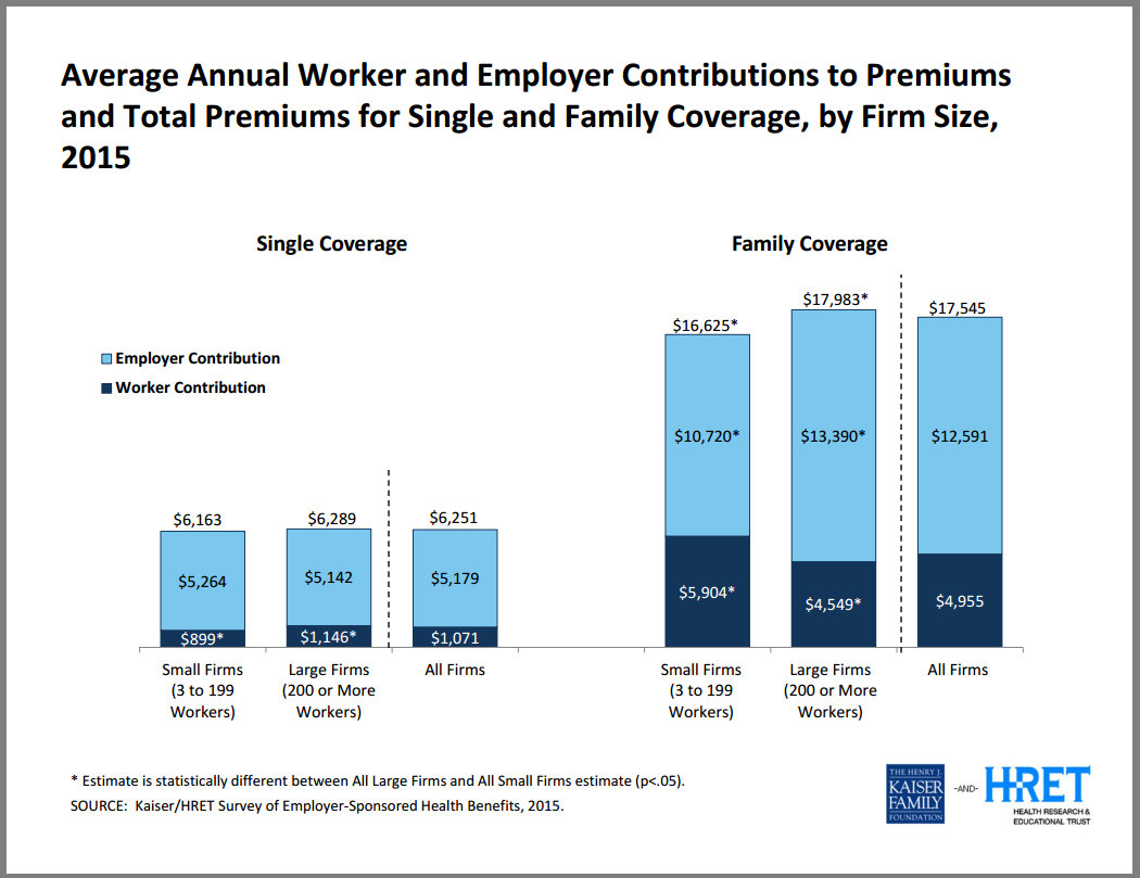 Annual Worker and Employee Contributions to Premiums (Source - KFF)