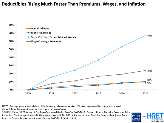 Deductibles rising... Source - KFF