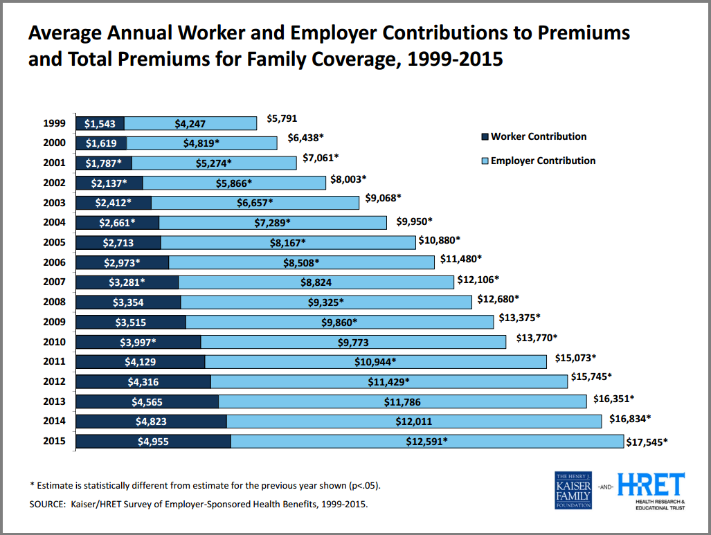 Cost of Employer Sponsored Health Insurance (Source - KFF)
