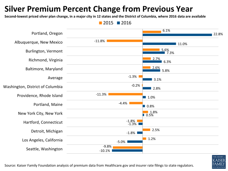 Marketplace Health Plan Premium Changes - Chart Source KFF