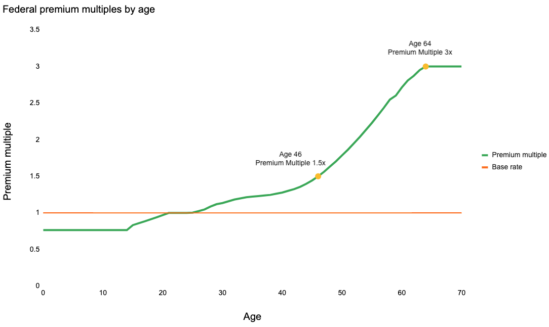 Federal age curve