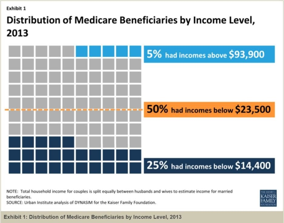 How Medicare Premiums are Calculated