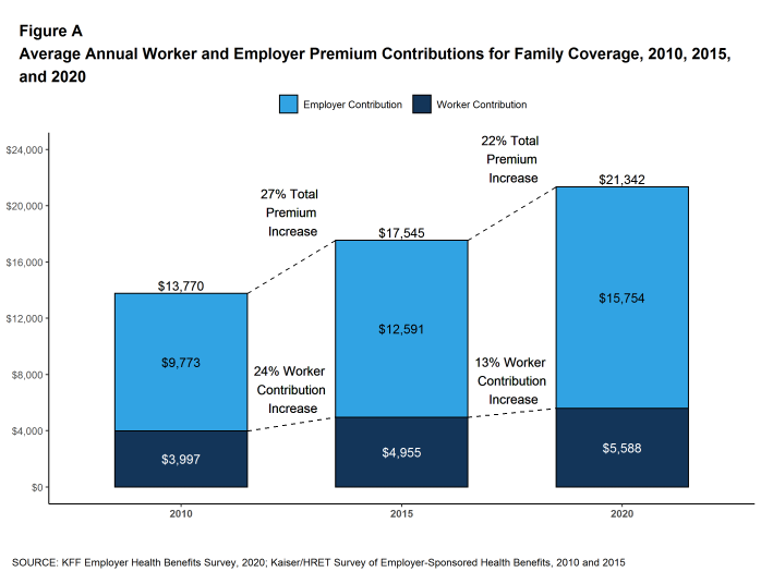 The average cost of health insurance for small business in ...