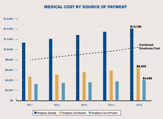 Healthcare cost over time